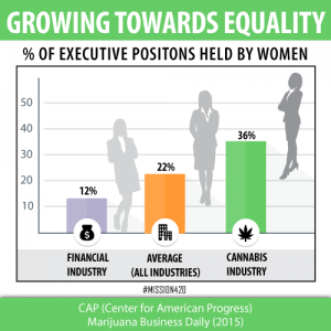 Cannabis-and-women-micrographic-executive